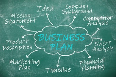 Business plan scheme with important components on green chalkboard