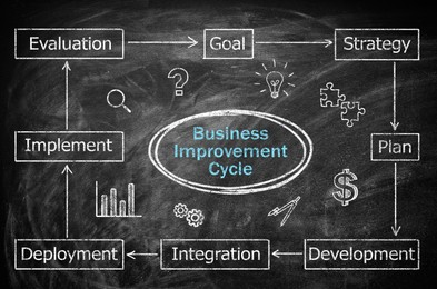 Business plan scheme with important components on blackboard